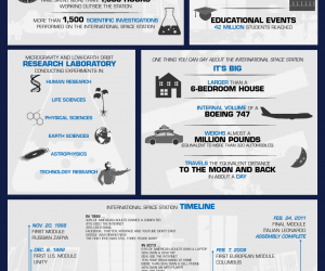 #ISS Infographic: 15 Years at the ISS